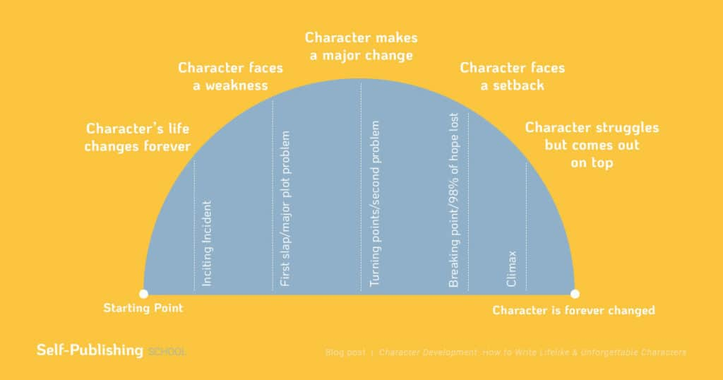 how to write a short story characters